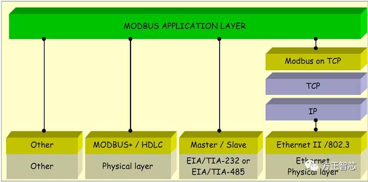 modbus_layout.jpg