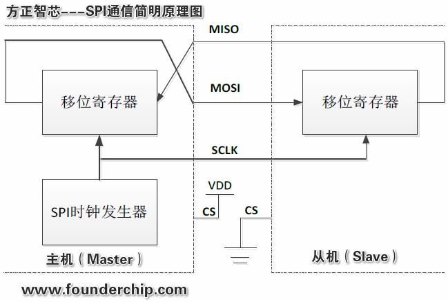 SPI_communication.png