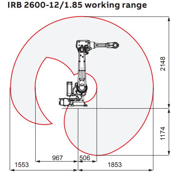 irb-2600-12_1-85-working-range.png