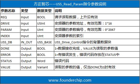 USS_Read_Parameter_description.png