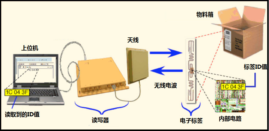 RFID_P.jpg