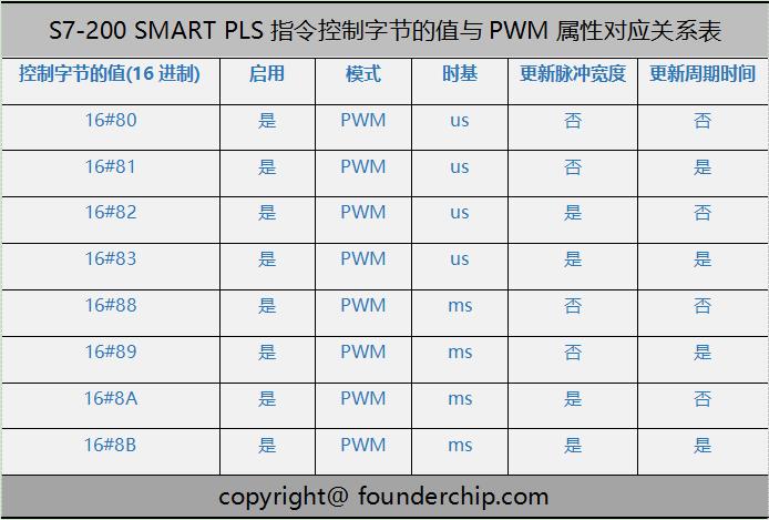 PLS与PWM值对应表.png