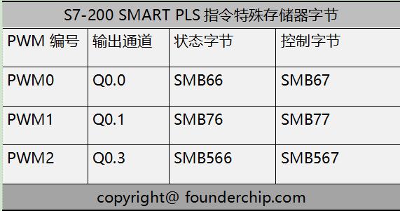 PWM_特殊存储器字节.png