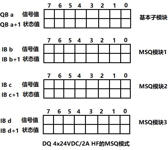 DQ 4x24VDC 2A HF_MSQ模式.png