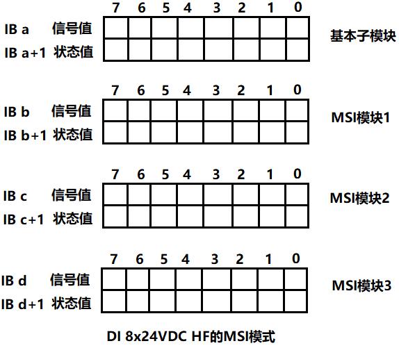 DI 8x24VDC HF_MSI模式.png