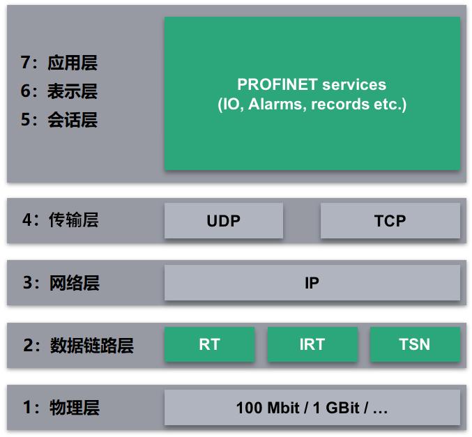 PROFINET_ISO_OSI.png