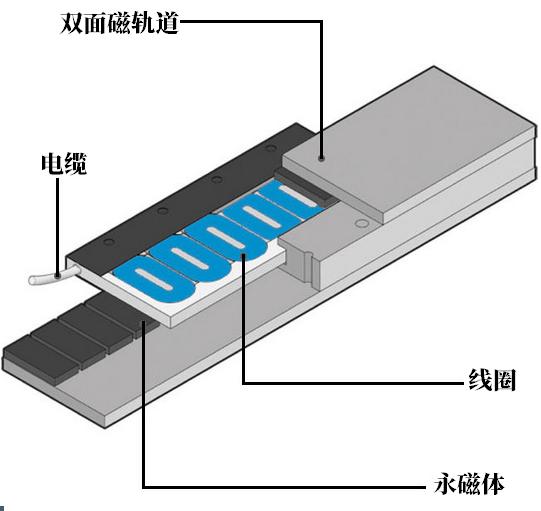 无铁芯直线电机.png