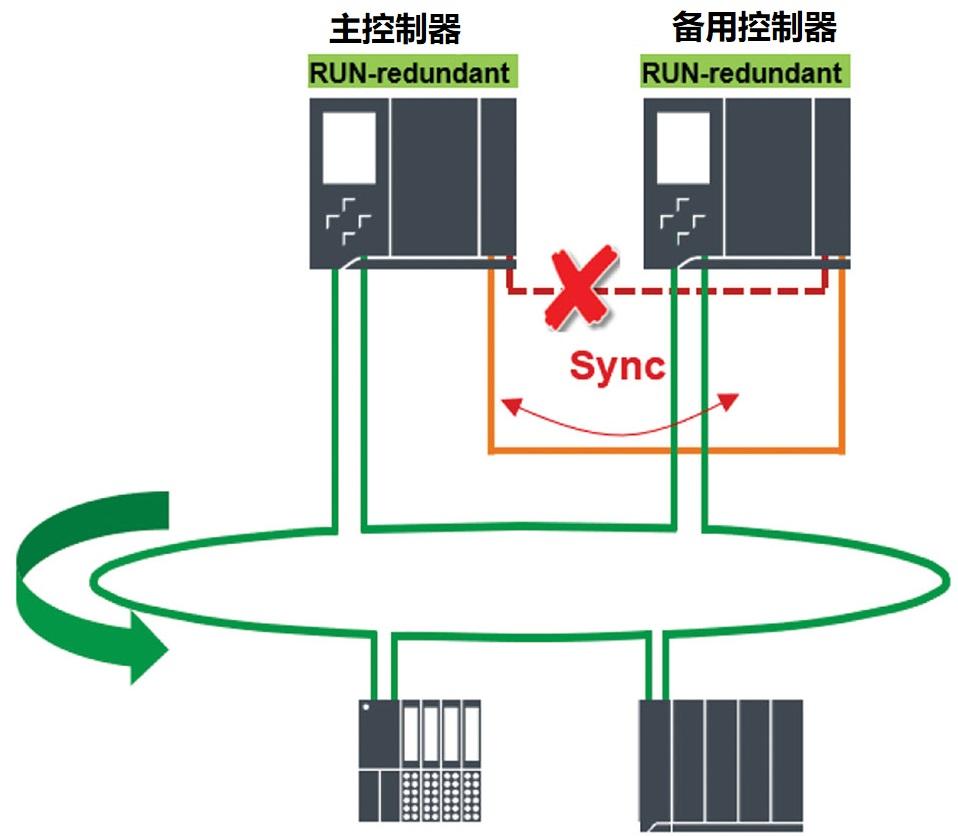 S7-1500H一条冗余连接断开.jpg